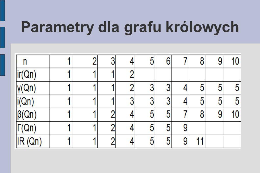 Parametry dla grafu królowych