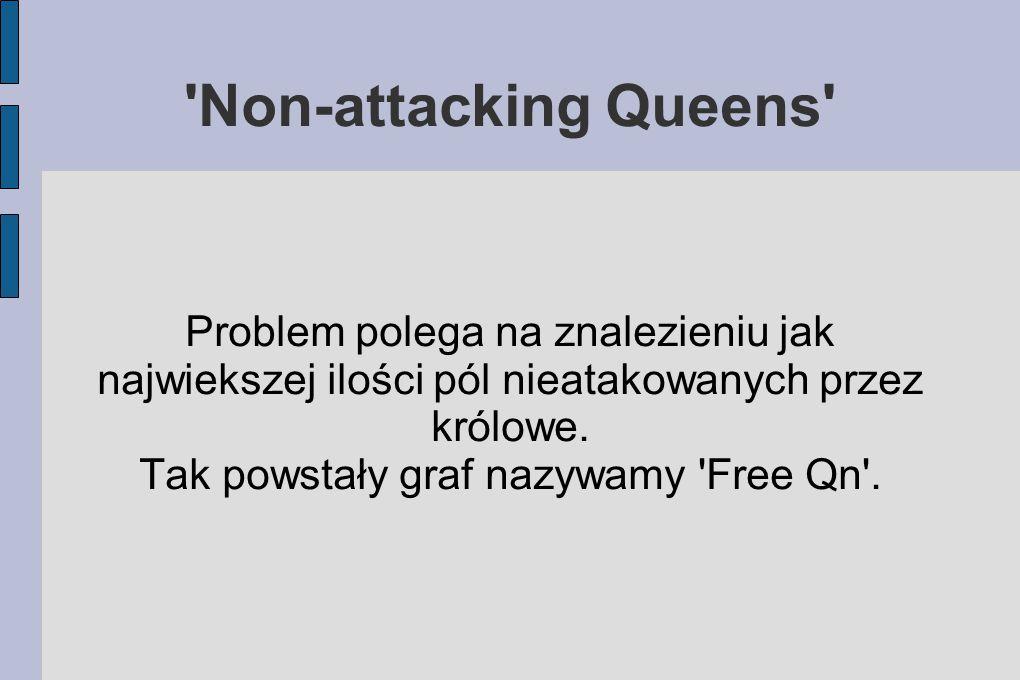 Non-attacking Queens Problem polega na znalezieniu jak najwiekszej ilości pól nieatakowanych przez królowe.