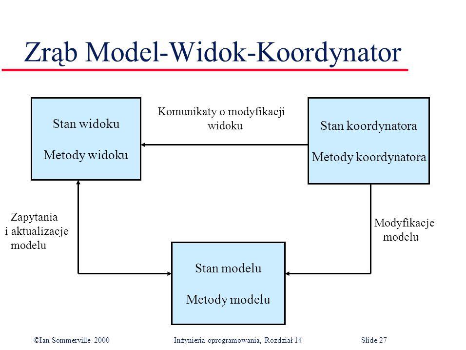 ©Ian Sommerville 2000 Inżynieria oprogramowania, Rozdział 14Slide 27 Zrąb Model-Widok-Koordynator Stan widoku Metody widoku Stan modelu Metody modelu Stan koordynatora Metody koordynatora Zapytania i aktualizacje modelu Modyfikacje modelu Komunikaty o modyfikacji widoku