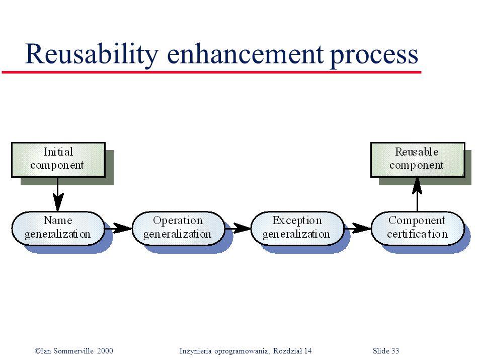 ©Ian Sommerville 2000 Inżynieria oprogramowania, Rozdział 14Slide 33 Reusability enhancement process