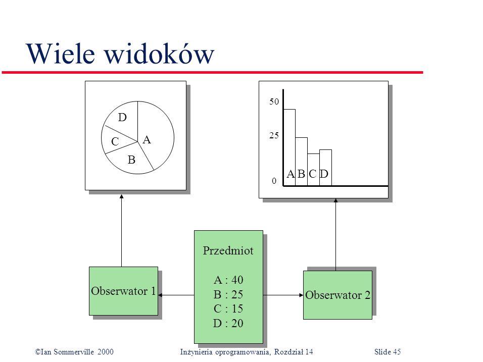©Ian Sommerville 2000 Inżynieria oprogramowania, Rozdział 14Slide 45 Wiele widoków A B C D 50 25 0 A B C D Obserwator 1 Obserwator 2 Przedmiot A : 40 B : 25 C : 15 D : 20 Przedmiot A : 40 B : 25 C : 15 D : 20