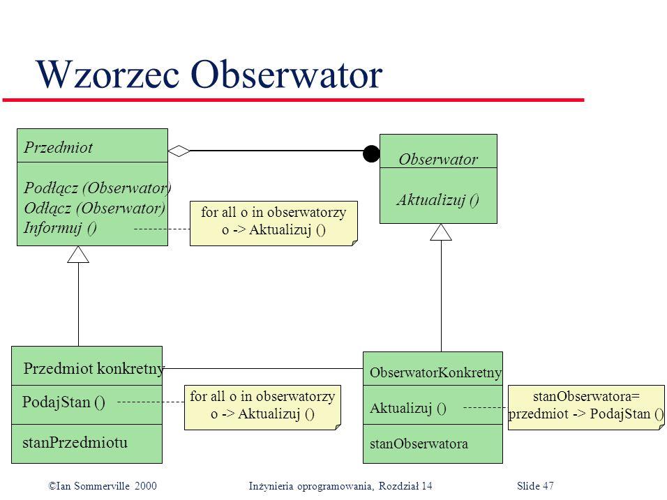 ©Ian Sommerville 2000 Inżynieria oprogramowania, Rozdział 14Slide 47 Wzorzec Obserwator Przedmiot Podłącz (Obserwator) Odłącz (Obserwator) Informuj () Obserwator Aktualizuj () for all o in obserwatorzy o -> Aktualizuj () for all o in obserwatorzy o -> Aktualizuj () stanObserwatora= przedmiot -> PodajStan () ObserwatorKonkretny Aktualizuj () stanObserwatora Przedmiot konkretny PodajStan () stanPrzedmiotu