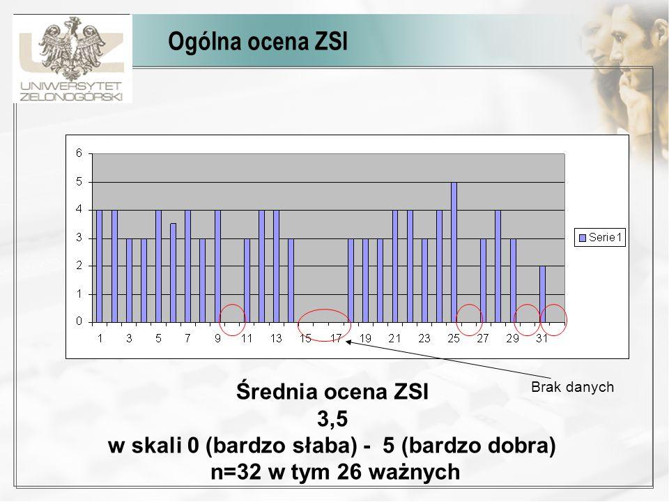 Ankieta i wywiad wśród pracowników Liczba ankietyzowanych: 32 Ankieta anonimowa.