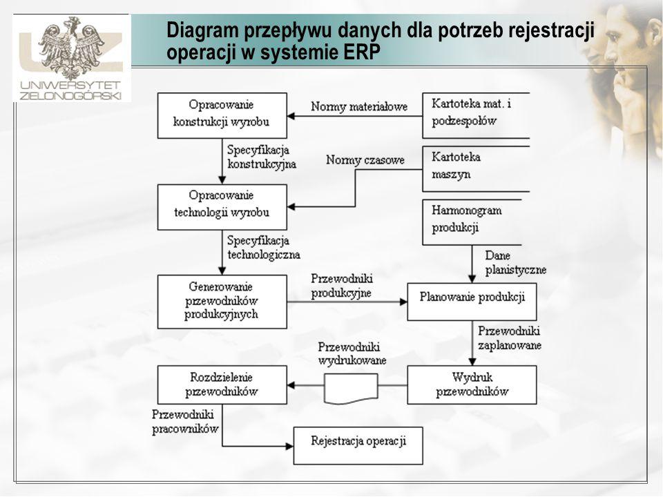 Diagramy czynności dla rozpoczęcia i zakończenia rejestracji operacji