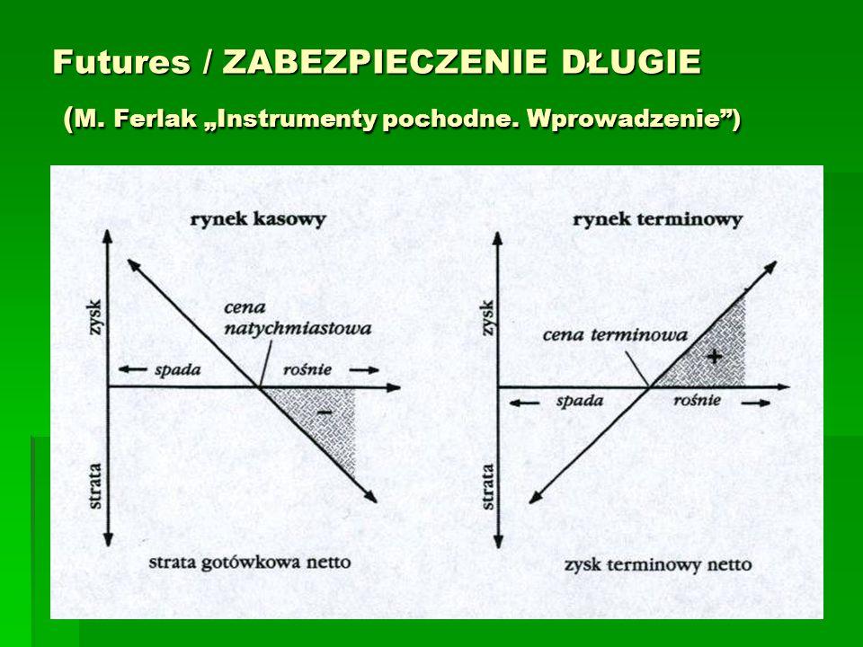 """Futures / ZABEZPIECZENIE DŁUGIE ( M. Ferlak """"Instrumenty pochodne. Wprowadzenie )"""