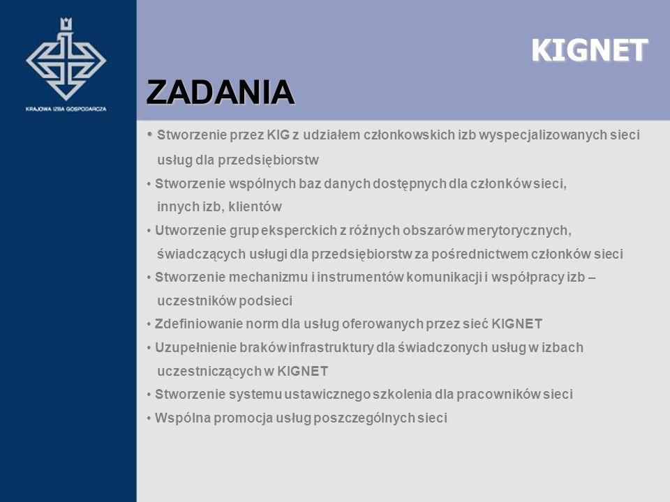 KIGNET ZADANIA Stworzenie przez KIG z udziałem członkowskich izb wyspecjalizowanych sieci usług dla przedsiębiorstw Stworzenie wspólnych baz danych do