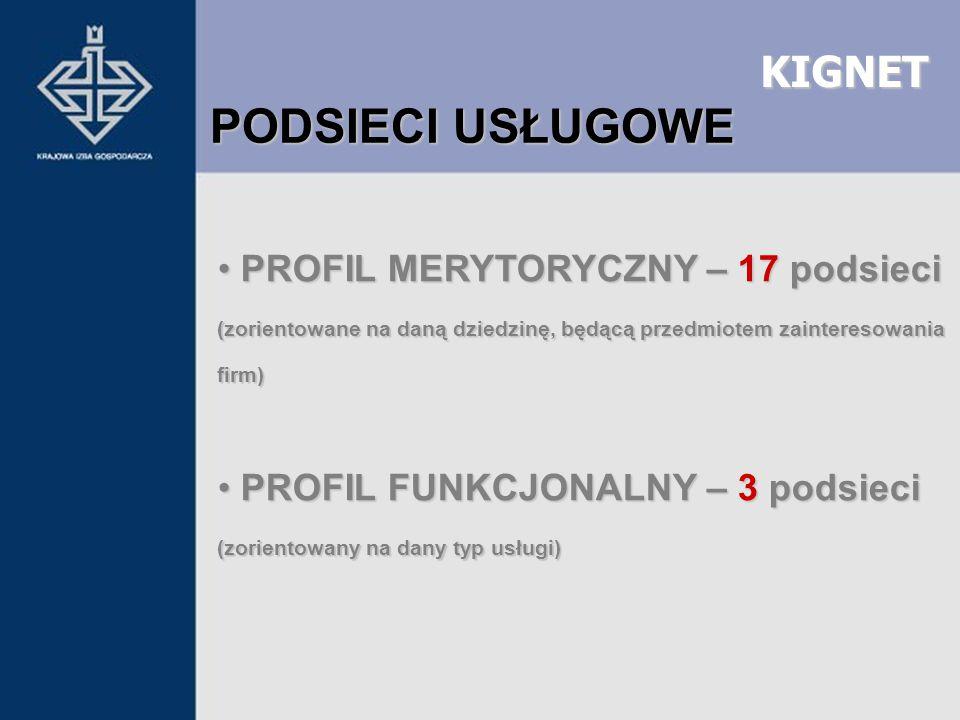 KIGNET PROFIL MERYTORYCZNY – 17 podsieci PROFIL MERYTORYCZNY – 17 podsieci (zorientowane na daną dziedzinę, będącą przedmiotem zainteresowania firm) P