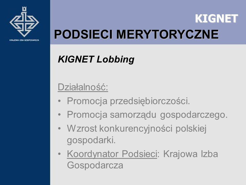 KIGNET KIGNET Lobbing Działalność: Promocja przedsiębiorczości. Promocja samorządu gospodarczego. Wzrost konkurencyjności polskiej gospodarki. Koordyn