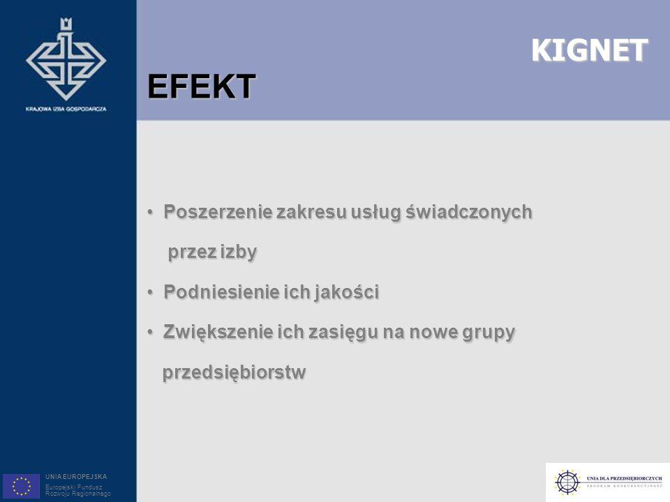 KIGNET EFEKT Poszerzenie zakresu usług świadczonych Poszerzenie zakresu usług świadczonych przez izby przez izby Podniesienie ich jakości Podniesienie