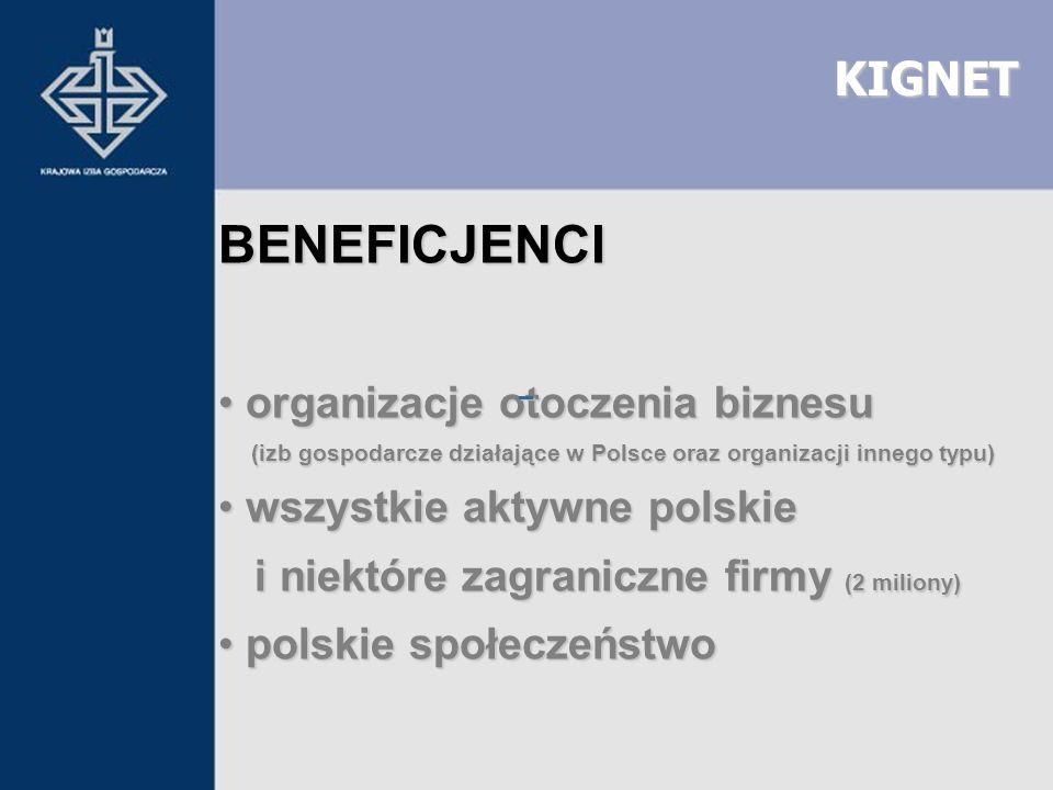 KIGNET BENEFICJENCI organizacje otoczenia biznesu organizacje otoczenia biznesu (izb gospodarcze działające w Polsce oraz organizacji innego typu) (iz
