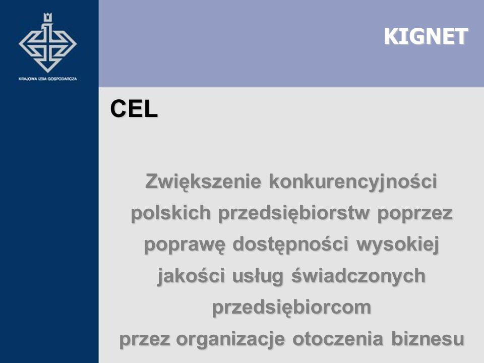 KIGNET CEL Zwiększenie konkurencyjności polskich przedsiębiorstw poprzez poprawę dostępności wysokiej jakości usług świadczonych przedsiębiorcom przez