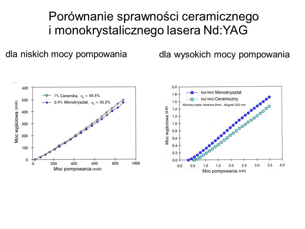 Ceramiczne mikrolasery: Porównanie lasera Nd:YVO 4 do Nd:YAG Użycie ceramicznej matrycy pozwala zwiększyć domieszkowanie 6 razy co umożliwia wykonywanie mikrolaserów Nd:YAG