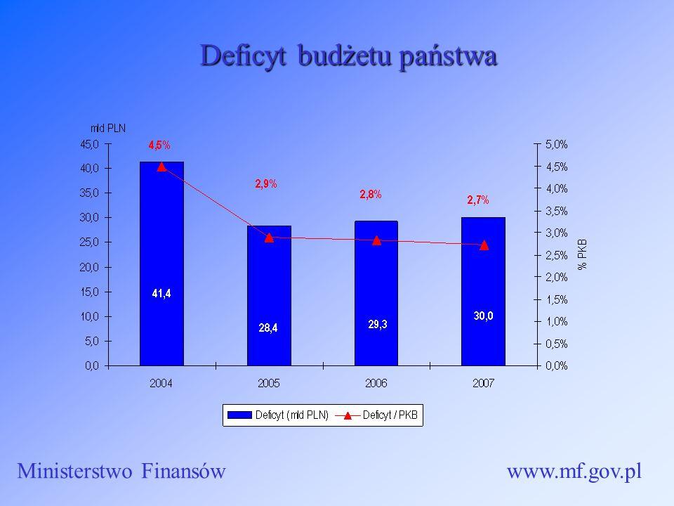 Deficyt budżetu państwa Ministerstwo Finansów www.mf.gov.pl