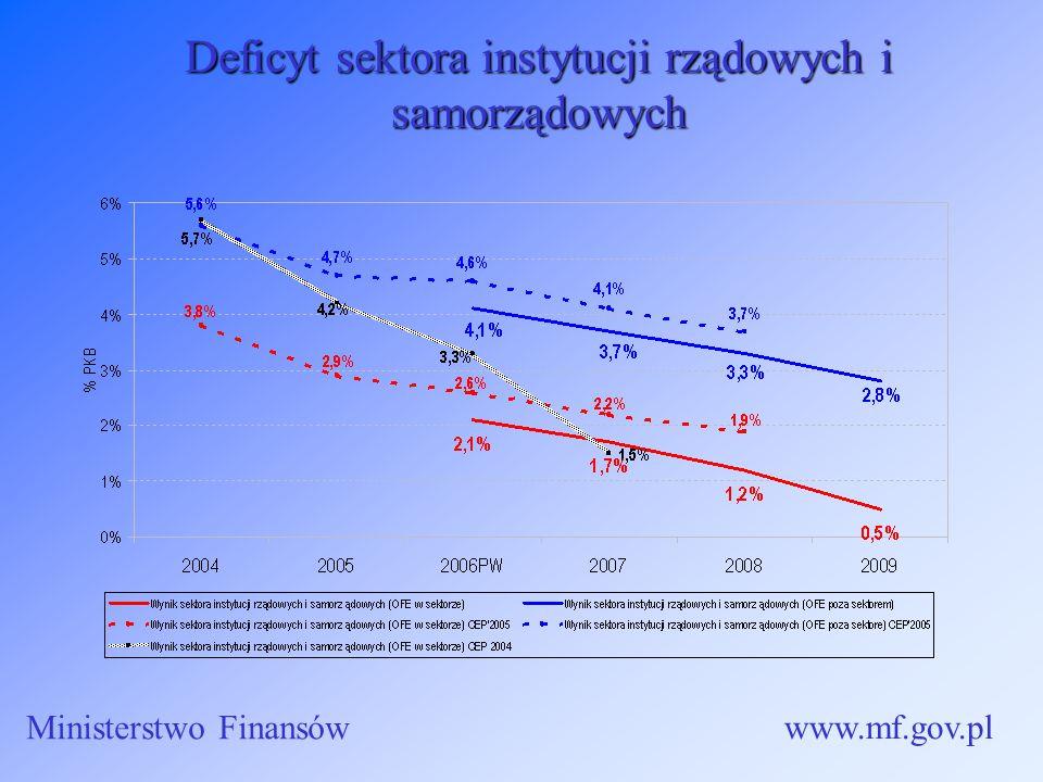 Deficyt sektora instytucji rządowych i samorządowych Ministerstwo Finansów www.mf.gov.pl