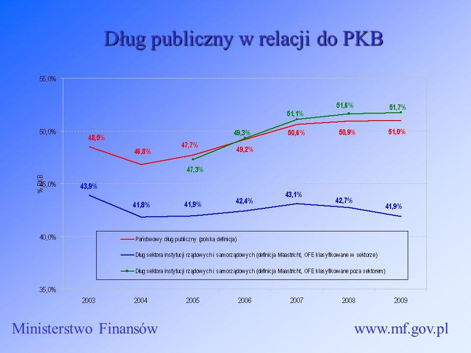 Długpubliczny w relacji do PKB Dług publiczny w relacji do PKB Ministerstwo Finansów www.mf.gov.pl