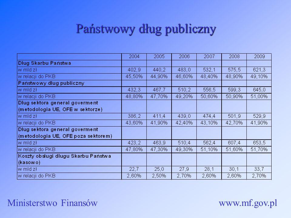 Państwowy dług publiczny Ministerstwo Finansów www.mf.gov.pl