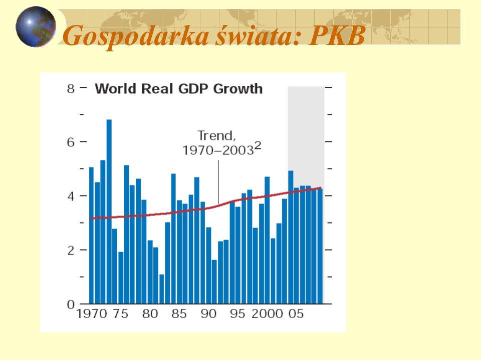 Gospodarka świata: PKB