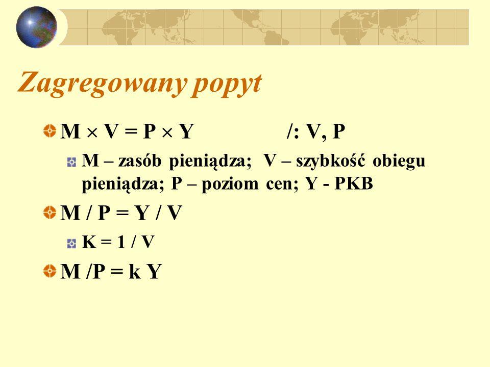 Zagregowany popyt M  V = P  Y/: V, P M – zasób pieniądza; V – szybkość obiegu pieniądza; P – poziom cen; Y - PKB M / P = Y / V K = 1 / V M /P = k Y