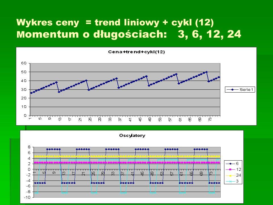 Wykres ceny = trend liniowy + cykl (12) M omentum o długościach: 3, 6, 12, 24