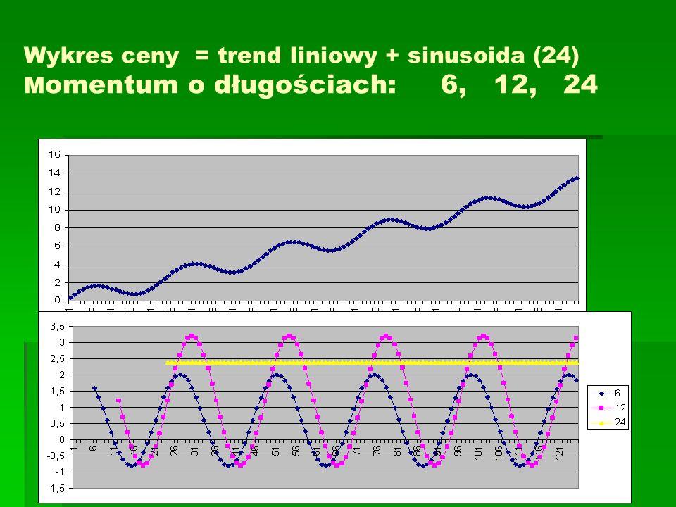 Wykres ceny = trend liniowy + sinusoida (24) M omentum o długościach: 6, 12, 24