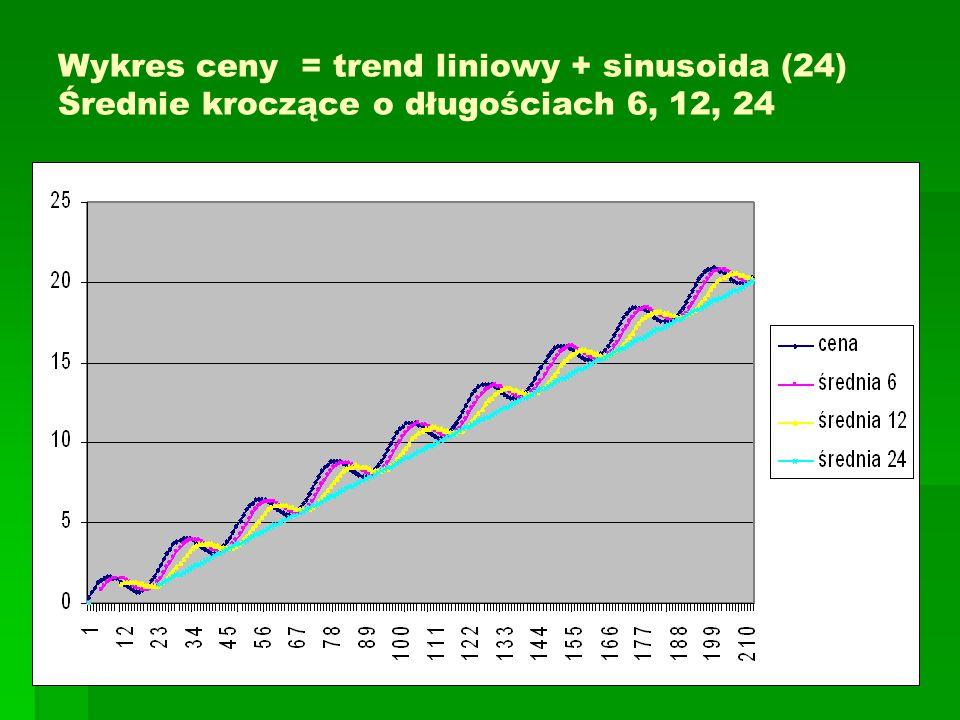 Wykres ceny = trend liniowy + sinusoida (24) Średnie kroczące o długościach 6, 12, 24