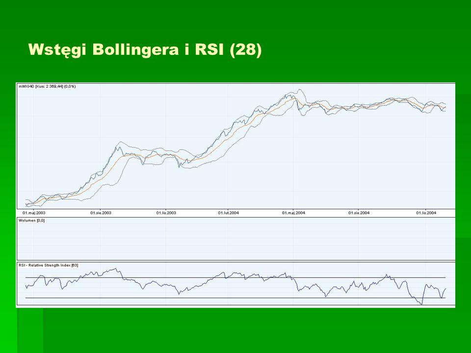 Wstęgi Bollingera i RSI (28)