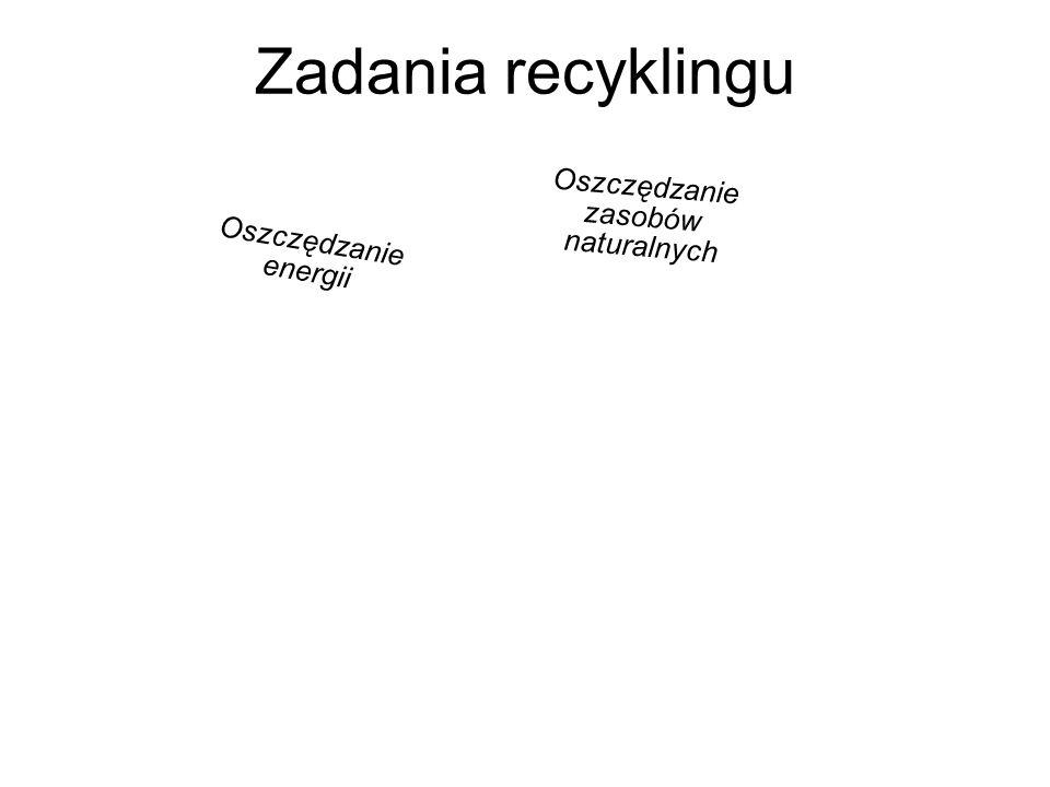 Zadania recyklingu Oszczędzanie energii Oszczędzanie zasobów naturalnych Zmniejszenie ilości odpadów Zmniejszenie szkodliwości odpadów dla środowiska