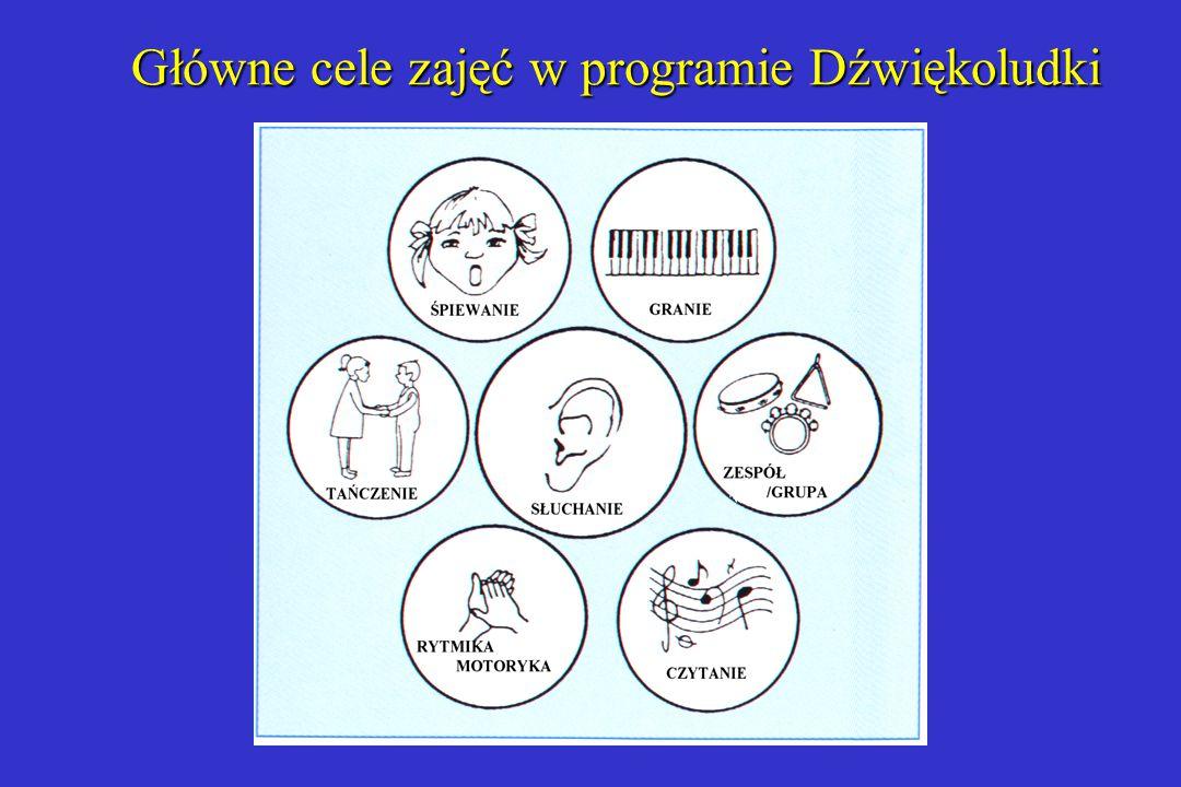 Główne cele zajęć w programie Dźwiękoludki