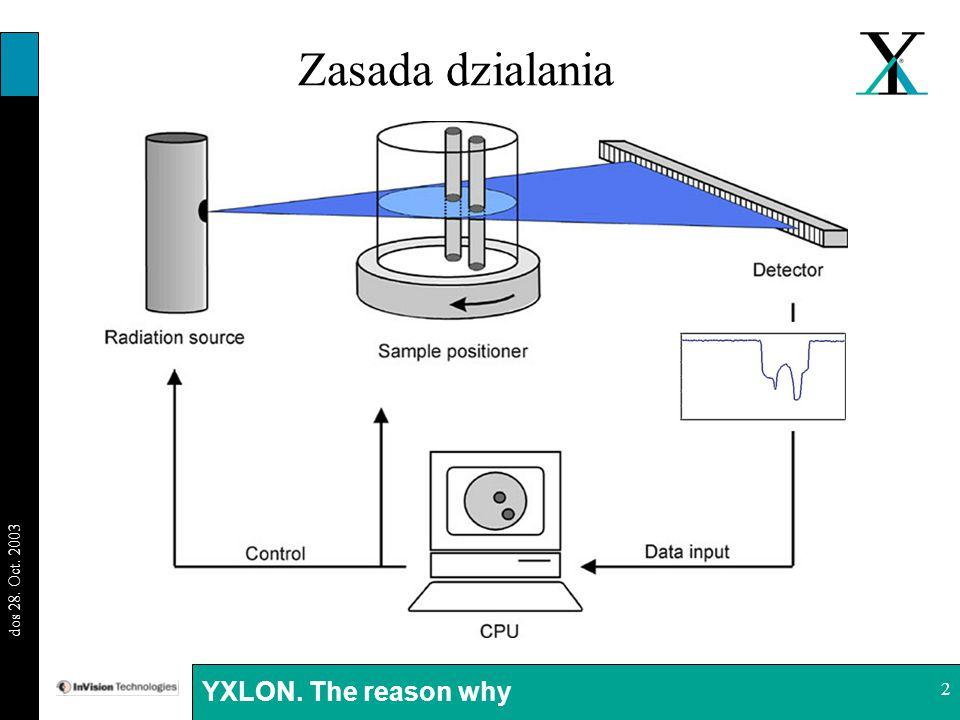 BI 29.08.03 dos 28. Oct. 2003 YXLON. The reason why 2 Zasada dzialania