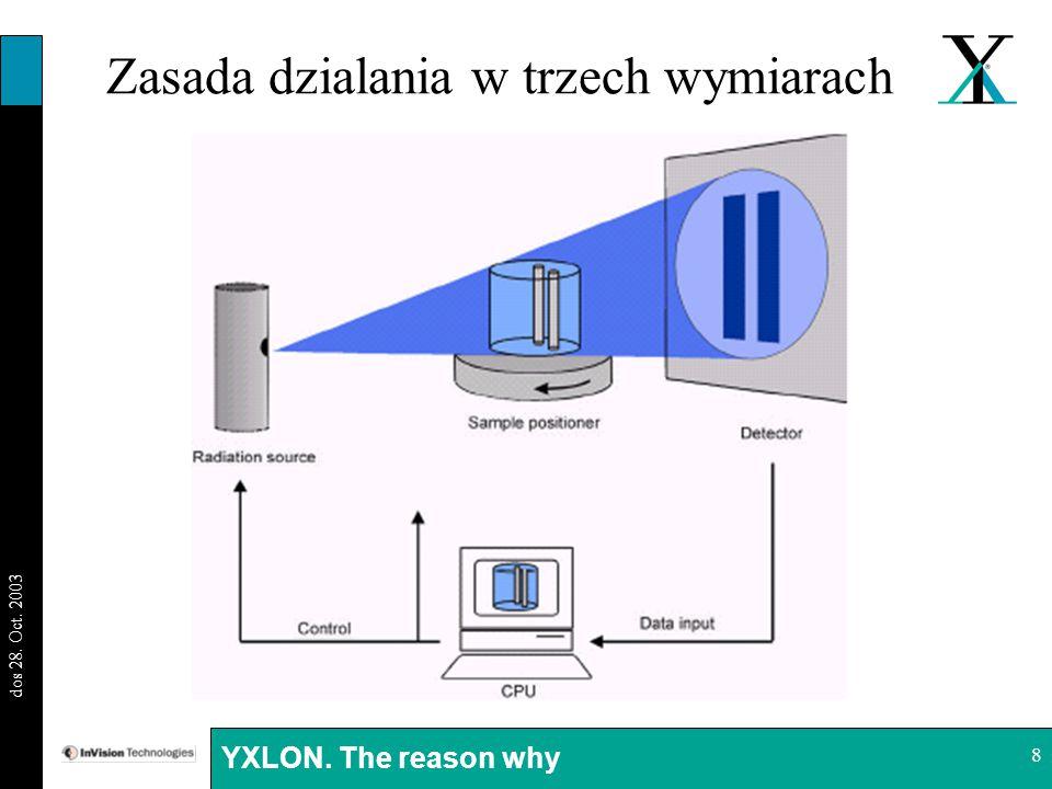 BI 29.08.03 dos 28. Oct. 2003 YXLON. The reason why 8 Zasada dzialania w trzech wymiarach