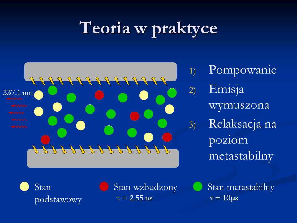 Teoria w praktyce 1) 1) Pompowanie 2) 2) Emisja wymuszona 3) 3) Relaksacja na poziom metastabilny Stan podstawowy Stan wzbudzonyStan metastabilny  = 2.55 ns  10  s 337.1 nm