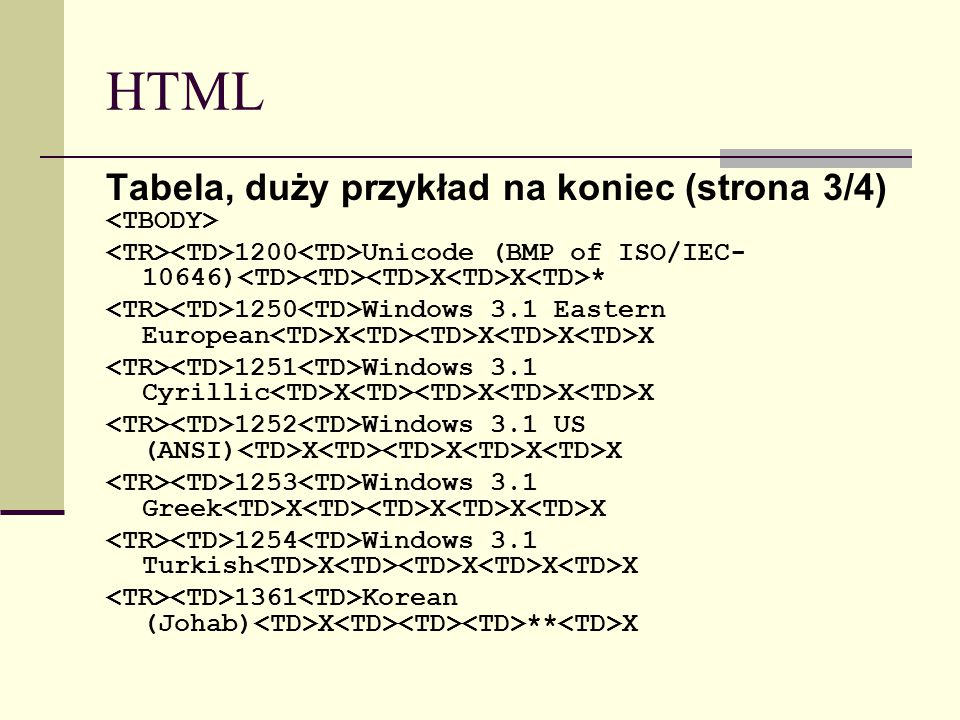 HTML Tabela, duży przykład na koniec (strona 3/4) 1200 Unicode (BMP of ISO/IEC- 10646) X X * 1250 Windows 3.1 Eastern European X X X X 1251 Windows 3.1 Cyrillic X X X X 1252 Windows 3.1 US (ANSI) X X X X 1253 Windows 3.1 Greek X X X X 1254 Windows 3.1 Turkish X X X X 1361 Korean (Johab) X ** X