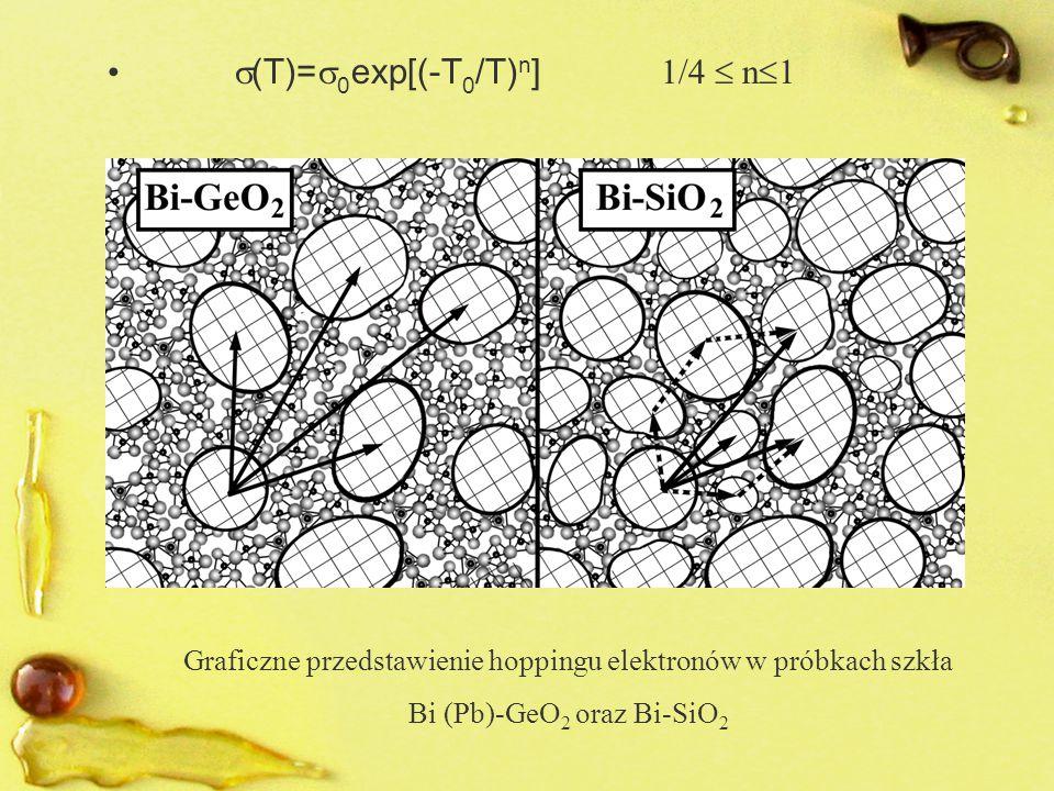 Graficzne przedstawienie hoppingu elektronów w próbkach szkła Bi (Pb)-GeO 2 oraz Bi-SiO 2  (T)=  0 exp[(-T 0 /T) n ] 1/4  n  1