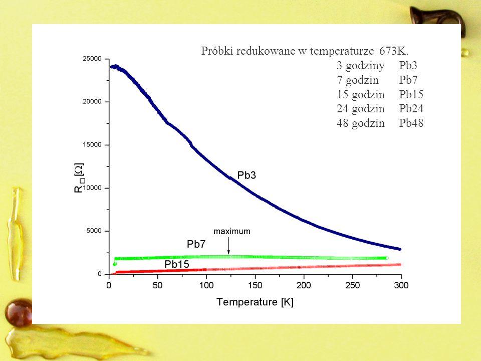 Próbki redukowane w temperaturze 673K. 3 godziny Pb3 7 godzin Pb7 15 godzin Pb15 24 godzin Pb24 48 godzin Pb48