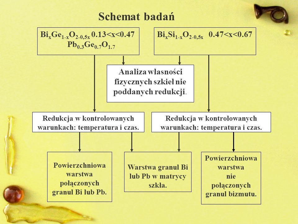 D maleje Pb Bi D.B.Haviland, Y.Liu A.M.Goldman Phys.Rev.Lett.
