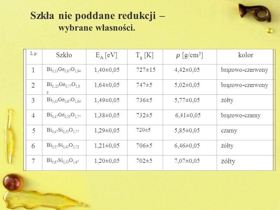 L.p SzkłoE A [eV]T g [K]  [g/cm 3 ] kolor 1 Bi 0,13 Ge 0,87 O 1,94 1,40±0,05 727±15 4,42±0,05brązowo-czerwony 2 Bi 0,.23 Ge 0,77 O 1,8 9 1,64±0,05 747±5 5,02±0,05brązowo-czerwony 3 Bi 0,33 Ge 0,67 O 1,84 1,49±0,05 736±5 5,77±0,05żółty 4 Bi 0,47 Ge 0,53 O 1,77 1,38±0,05 732±5 6,41±0,05brązowo-czarny 5 Bi 0,47 Si 0,53 O 1,77 1,29±0,05 720±5 5,85±0,05czarny 6 Bi 0,57 Si 0,43 O 1,72 1,21±0,05 706±5 6,46±0,05żółty 7 Bi 0,67 Si 0,33 O 1,67 1,20±0,05 702±5 7,07±0,05 żółty Szkła nie poddane redukcji – wybrane własności.