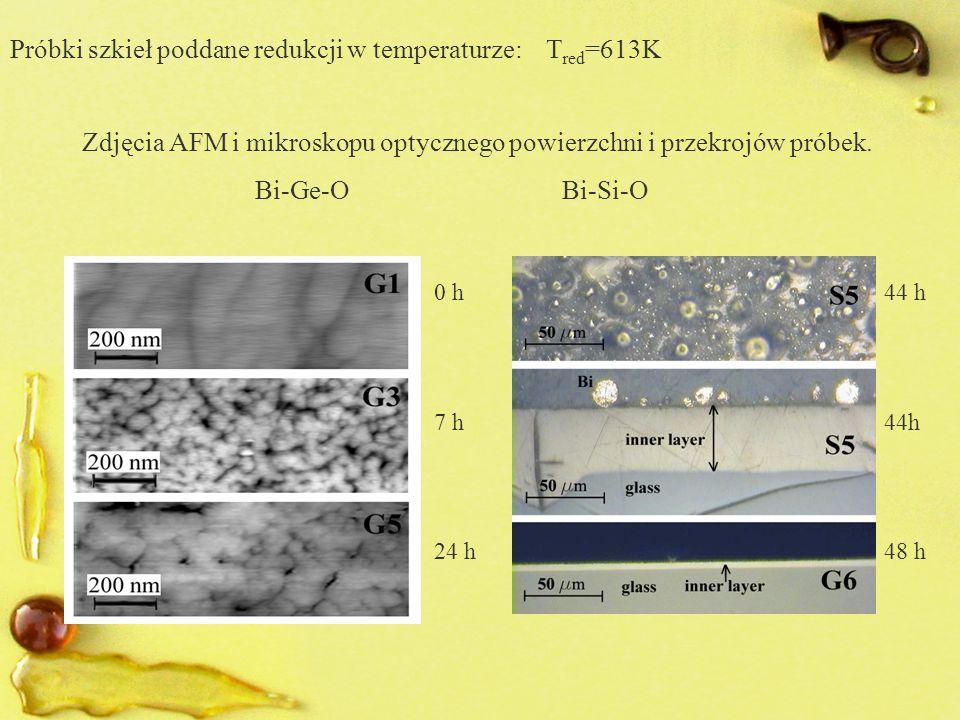 Próbki szkieł poddane redukcji w temperaturze: T red =613K Zdjęcia AFM i mikroskopu optycznego powierzchni i przekrojów próbek. Bi-Ge-O Bi-Si-O 0 h 44