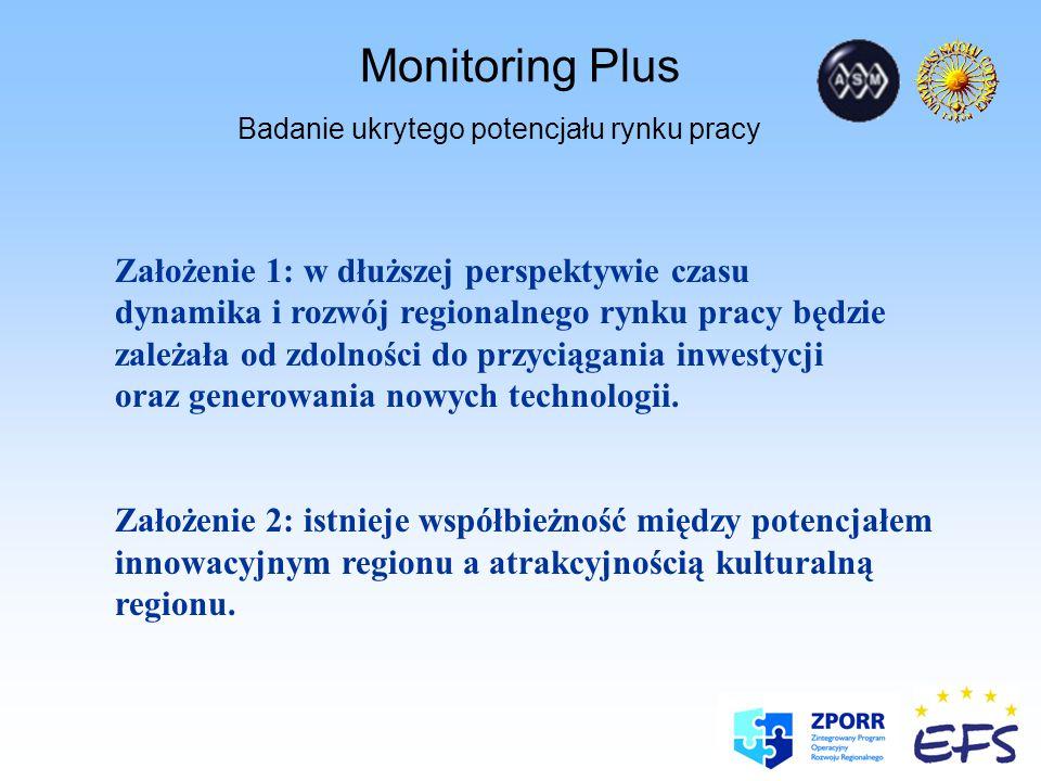 Monitoring Plus Badanie ukrytego potencjału rynku pracy BARIERY: Społeczne - niski poziom kapitału społecznego - słaba/niekorzystna mobilność Kulturowe - hermetyczność środowisk akademickich - brak mitów miast z regionu, rozpoznawalnych i pozytywnie kojarzonych w Polsce