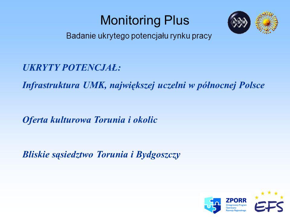 Monitoring Plus Badanie ukrytego potencjału rynku pracy UKRYTY POTENCJAŁ: Infrastruktura UMK, największej uczelni w północnej Polsce Oferta kulturowa Torunia i okolic Bliskie sąsiedztwo Torunia i Bydgoszczy