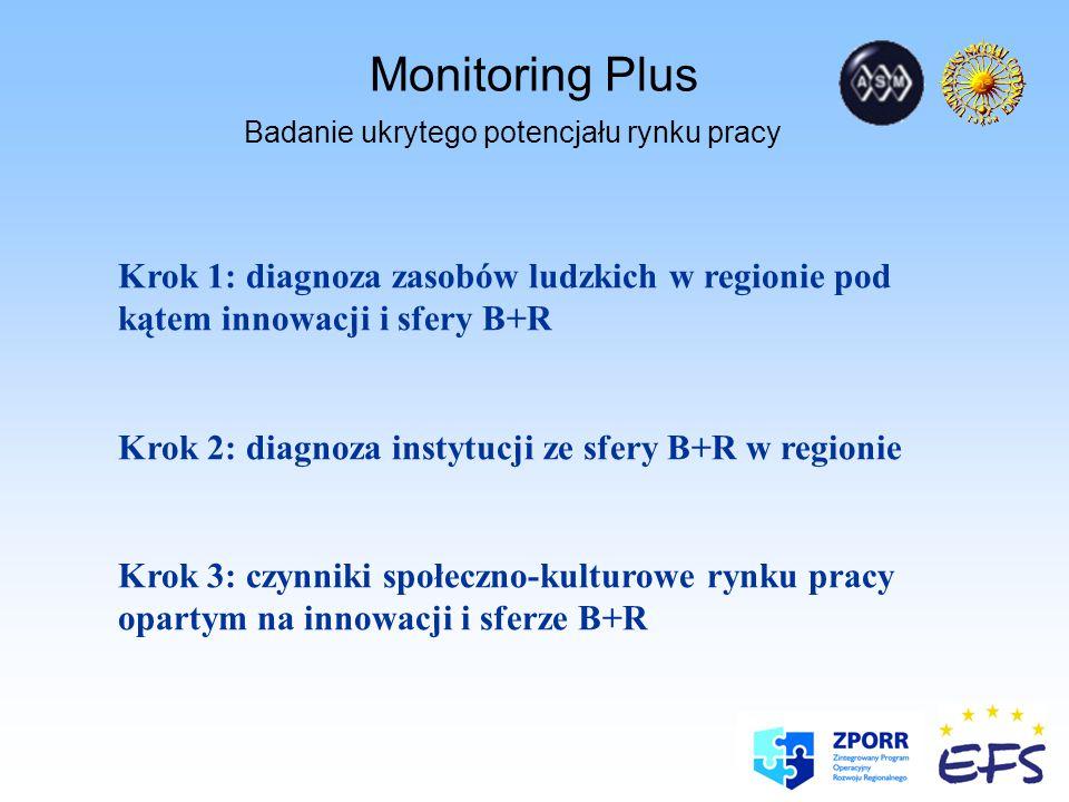 Monitoring Plus Badanie ukrytego potencjału rynku pracy Działalność B+R nakłady wewnętrzne faktyczne w przemyśle (w mln zł) Na podstawie: Bank Danych Regionalnych, GUS