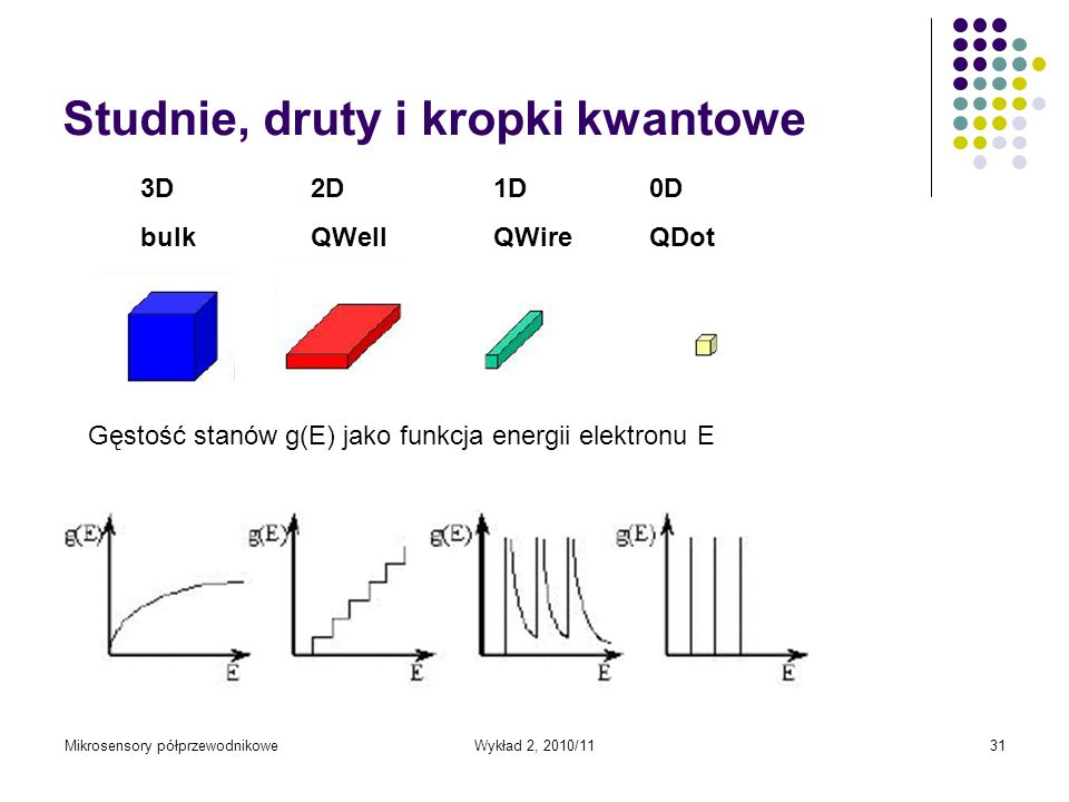 Mikrosensory półprzewodnikoweWykład 2, 2010/1131 Studnie, druty i kropki kwantowe 3D bulk 2D QWell 1D QWire 0D QDot Gęstość stanów g(E) jako funkcja e