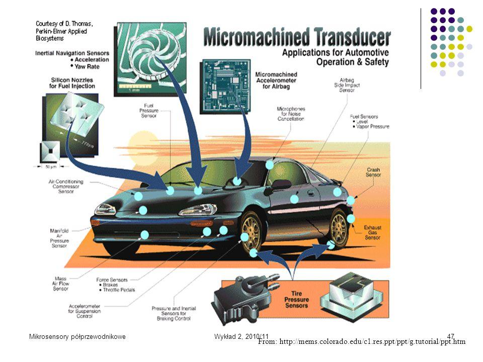 Mikrosensory półprzewodnikoweWykład 2, 2010/1147 From: http://mems.colorado.edu/c1.res.ppt/ppt/g.tutorial/ppt.htm