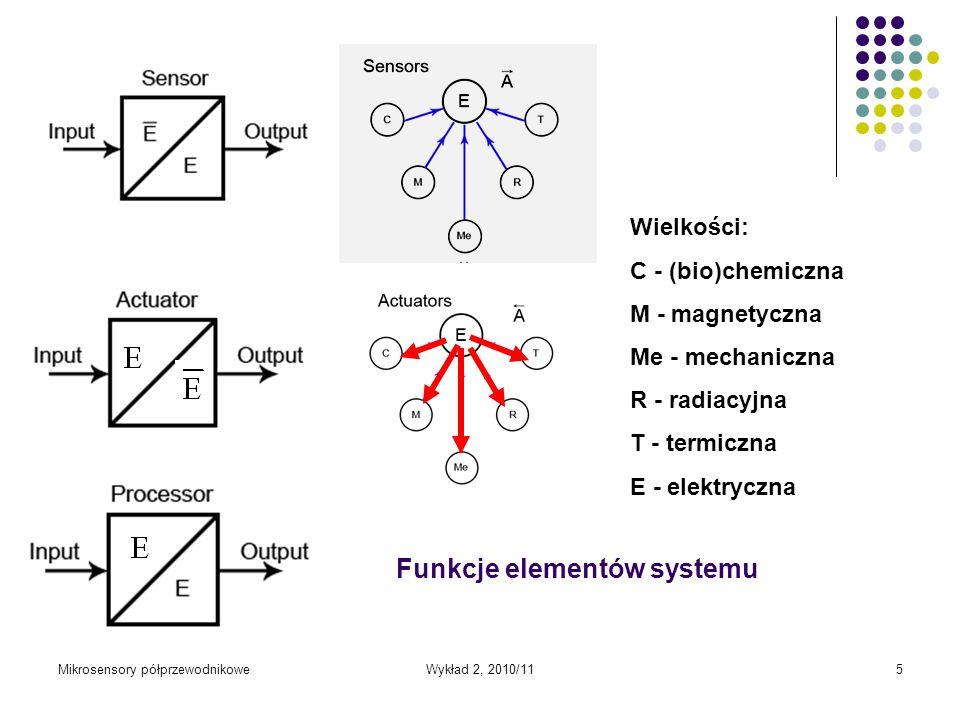 Mikrosensory półprzewodnikoweWykład 2, 2010/115 Wielkości: C - (bio)chemiczna M - magnetyczna Me - mechaniczna R - radiacyjna T - termiczna E - elektr