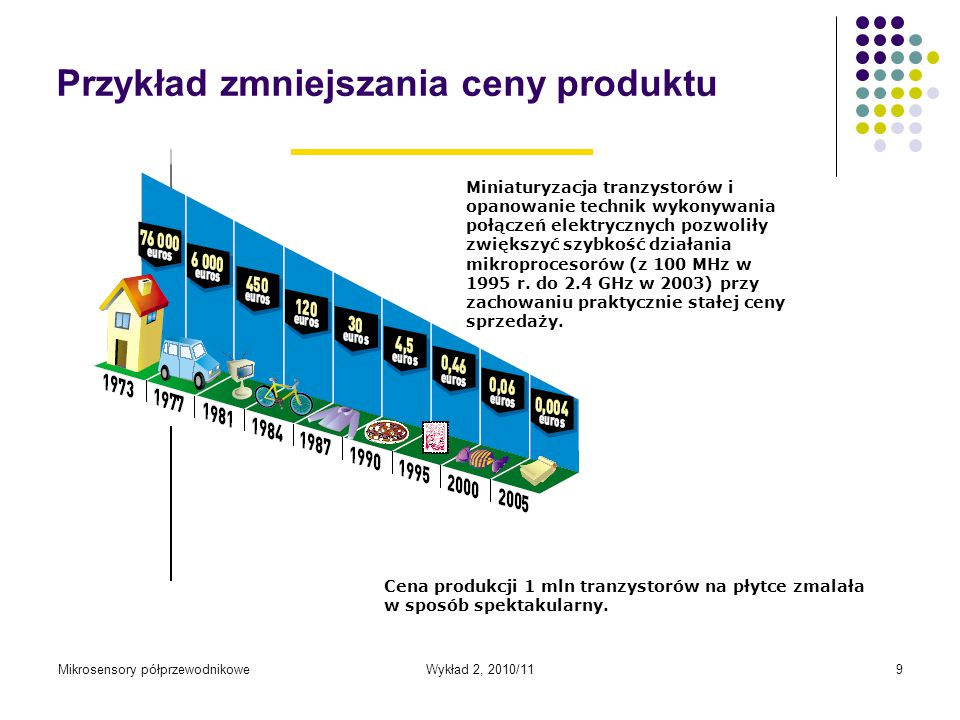 Mikrosensory półprzewodnikoweWykład 2, 2010/119 Przykład zmniejszania ceny produktu Miniaturyzacja tranzystorów i opanowanie technik wykonywania połąc