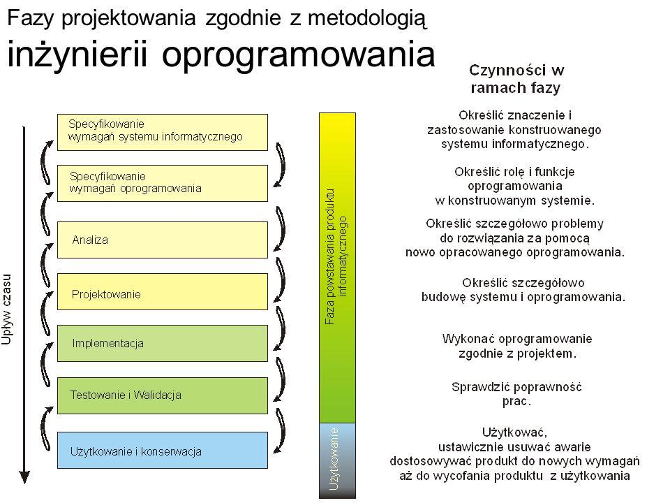 Fazy projektowania zgodnie z metodologią inżynierii oprogramowania