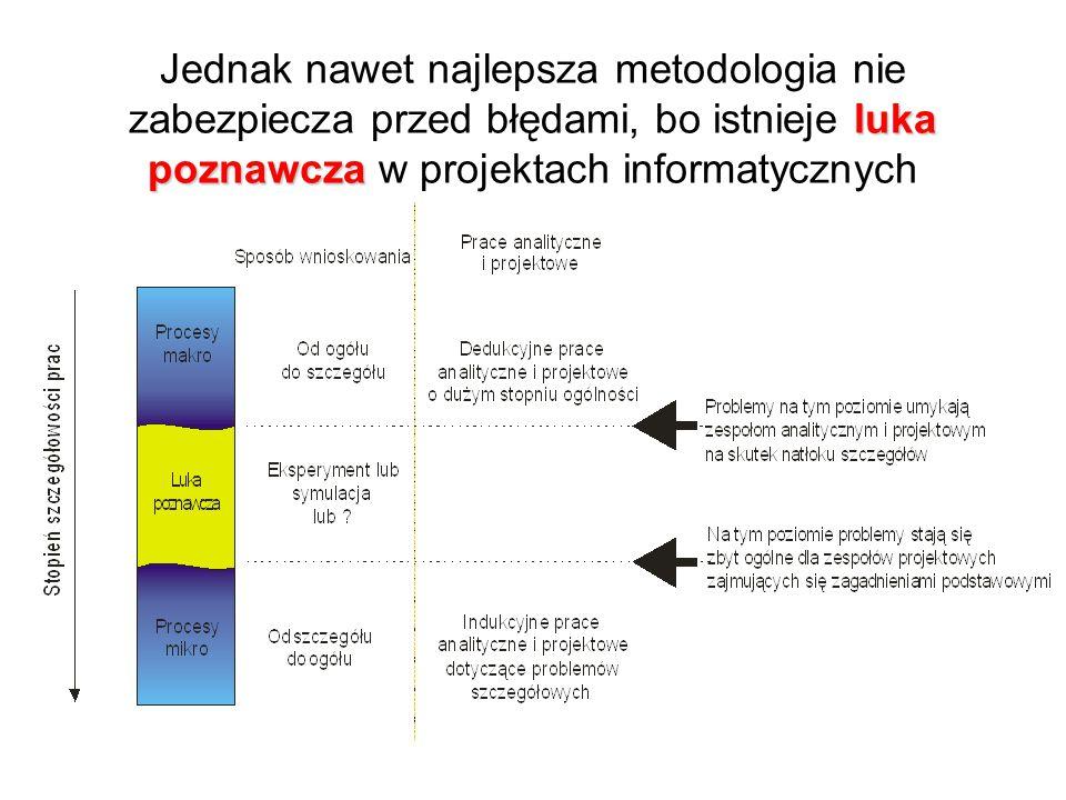 luka poznawcza Jednak nawet najlepsza metodologia nie zabezpiecza przed błędami, bo istnieje luka poznawcza w projektach informatycznych