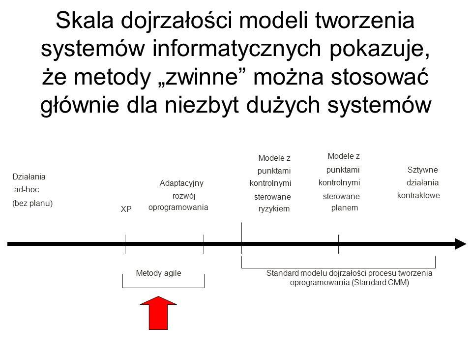 """Skala dojrzałości modeli tworzenia systemów informatycznych pokazuje, że metody """"zwinne można stosować głównie dla niezbyt dużych systemów Działania ad-hoc (bez planu) XP Modele z punktami kontrolnymi sterowane ryzykiem Sztywne działania kontraktowe Adaptacyjny rozwój oprogramowania Metody agile Standard modelu dojrzałości procesu tworzenia oprogramowania (Standard CMM) Modele z punktami kontrolnymi sterowane planem"""