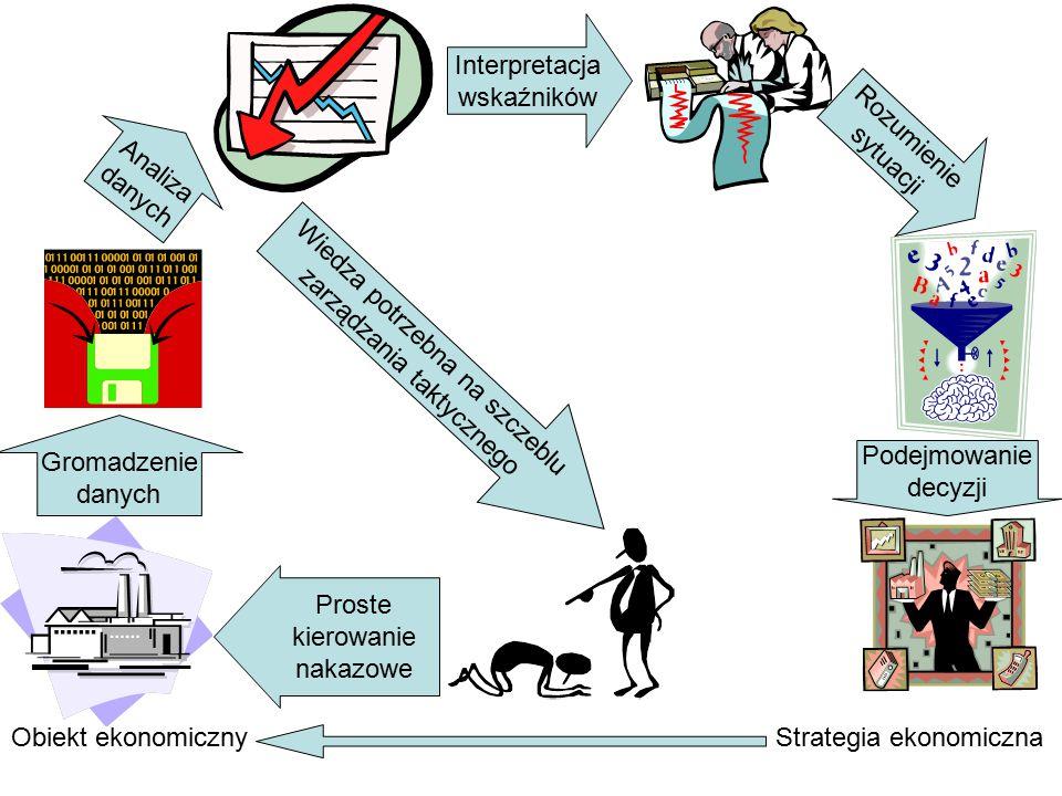 Obiekt ekonomiczny Gromadzenie danych Analiza danych Interpretacja wskaźników Rozumienie sytuacji Podejmowanie decyzji Strategia ekonomiczna Proste kierowanie nakazowe Wiedza potrzebna na szczeblu zarządzania taktycznego