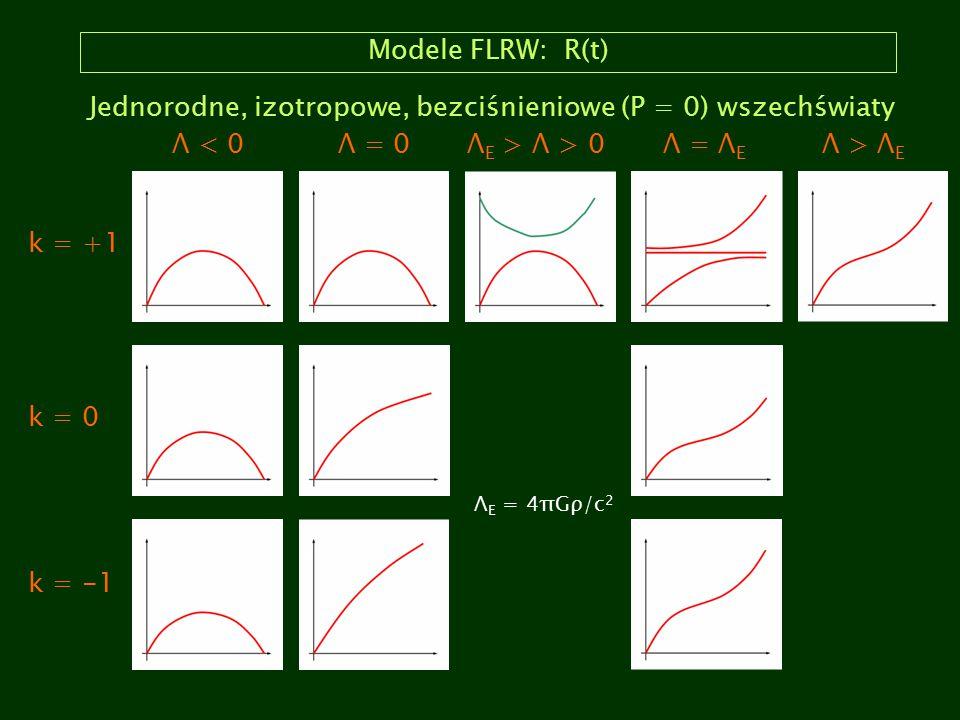 Modele FLRW: R(t) k = +1 k = 0 k = -1 Λ < 0Λ = 0Λ E > Λ > 0Λ = Λ E Λ > Λ E Λ E = 4πGρ/c 2 Jednorodne, izotropowe, bezciśnieniowe (P = 0) wszechświaty