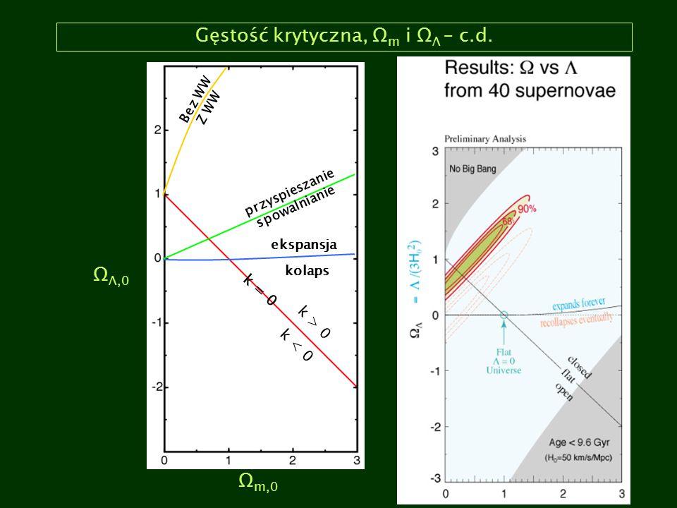 Gęstość krytyczna, Ω m i Ω Λ – c.d. Ω m,0 Ω Λ,0 k > 0 k < 0 k = 0 kolaps ekspansja przyspieszanie spowalnianie Bez WW Z WW